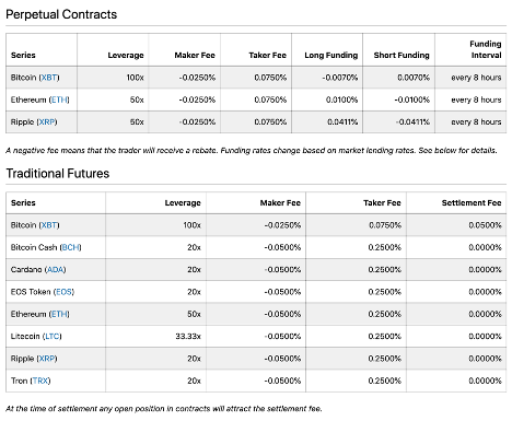 Bitmex fees table
