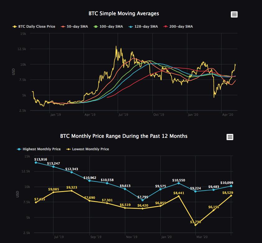 start trading 2